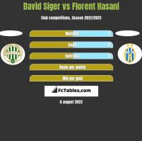 David Siger vs Florent Hasani h2h player stats