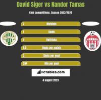 David Siger vs Nandor Tamas h2h player stats