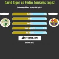David Siger vs Pedro Gonzales Lopez h2h player stats
