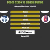 Bence Szabo vs Claudiu Bumba h2h player stats