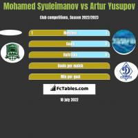 Mohamed Syuleimanov vs Artur Yusupov h2h player stats