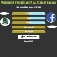 Mohamed Syuleimanov vs Azamat Zaseev h2h player stats