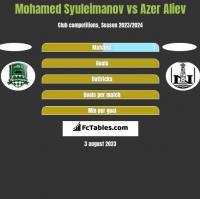 Mohamed Syuleimanov vs Azer Aliev h2h player stats
