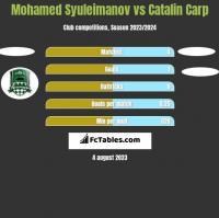 Mohamed Syuleimanov vs Catalin Carp h2h player stats
