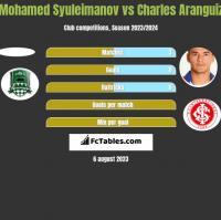 Mohamed Syuleimanov vs Charles Aranguiz h2h player stats