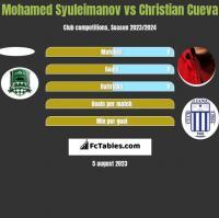 Mohamed Syuleimanov vs Christian Cueva h2h player stats