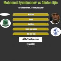 Mohamed Syuleimanov vs Clinton Njie h2h player stats