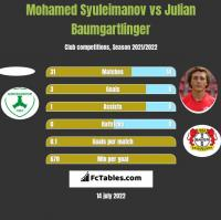 Mohamed Syuleimanov vs Julian Baumgartlinger h2h player stats