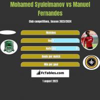Mohamed Syuleimanov vs Manuel Fernandes h2h player stats