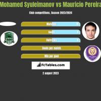 Mohamed Syuleimanov vs Mauricio Pereira h2h player stats