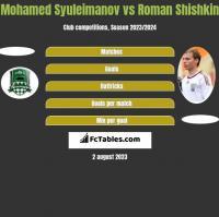 Mohamed Syuleimanov vs Roman Shishkin h2h player stats