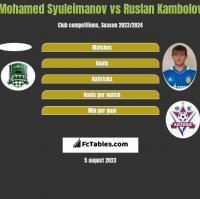 Mohamed Syuleimanov vs Ruslan Kambolov h2h player stats