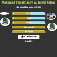 Mohamed Syuleimanov vs Sergei Petrov h2h player stats