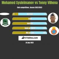 Mohamed Syuleimanov vs Tonny Vilhena h2h player stats