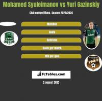 Mohamed Syuleimanov vs Yuri Gazinskiy h2h player stats