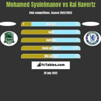 Mohamed Syuleimanov vs Kai Havertz h2h player stats