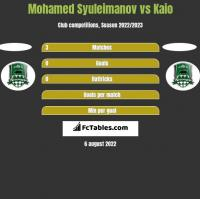 Mohamed Syuleimanov vs Kaio h2h player stats