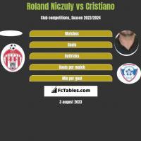 Roland Niczuly vs Cristiano h2h player stats