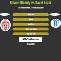 Roland Niczuly vs David Lazar h2h player stats