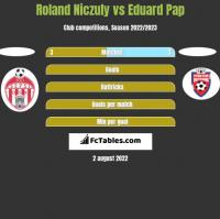 Roland Niczuly vs Eduard Pap h2h player stats