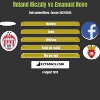 Roland Niczuly vs Emanuel Novo h2h player stats