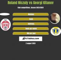 Roland Niczuly vs Georgi Kitanov h2h player stats