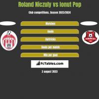 Roland Niczuly vs Ionut Pop h2h player stats