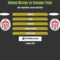Roland Niczuly vs Csongor Fejer h2h player stats