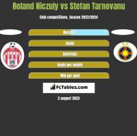Roland Niczuly vs Stefan Tarnovanu h2h player stats
