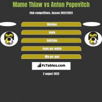 Mame Thiaw vs Anton Popovitch h2h player stats
