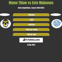 Mame Thiaw vs Eeto Muinonen h2h player stats