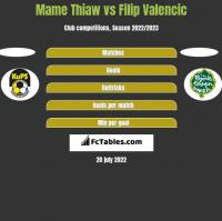 Mame Thiaw vs Filip Valencic h2h player stats