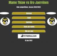 Mame Thiaw vs Iiro Jaervinen h2h player stats