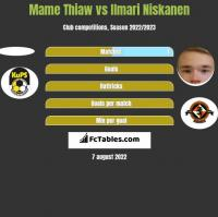 Mame Thiaw vs Ilmari Niskanen h2h player stats