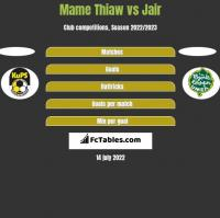 Mame Thiaw vs Jair h2h player stats