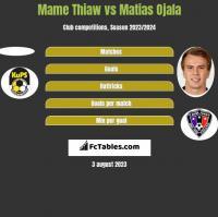 Mame Thiaw vs Matias Ojala h2h player stats