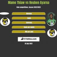 Mame Thiaw vs Reuben Ayarna h2h player stats