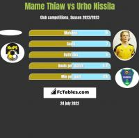 Mame Thiaw vs Urho Nissila h2h player stats