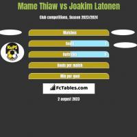Mame Thiaw vs Joakim Latonen h2h player stats