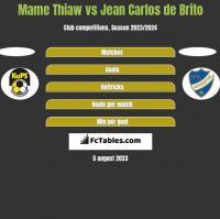 Mame Thiaw vs Jean Carlos de Brito h2h player stats