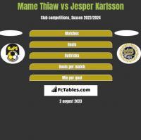 Mame Thiaw vs Jesper Karlsson h2h player stats