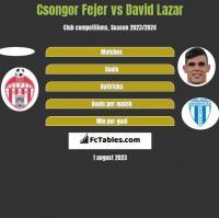 Csongor Fejer vs David Lazar h2h player stats