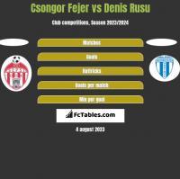 Csongor Fejer vs Denis Rusu h2h player stats