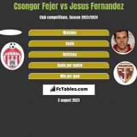 Csongor Fejer vs Jesus Fernandez h2h player stats