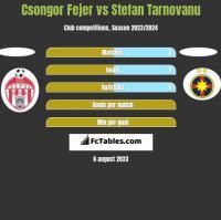 Csongor Fejer vs Stefan Tarnovanu h2h player stats