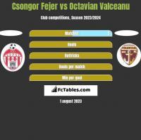 Csongor Fejer vs Octavian Valceanu h2h player stats