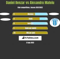 Daniel Benzar vs Alexandru Mateiu h2h player stats