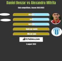 Daniel Benzar vs Alexandru Mitrita h2h player stats