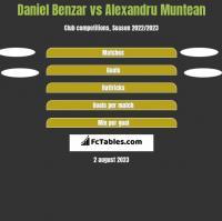 Daniel Benzar vs Alexandru Muntean h2h player stats
