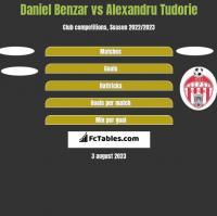 Daniel Benzar vs Alexandru Tudorie h2h player stats
